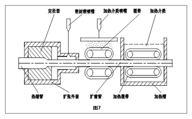 热缩管扩张技术综述 图7