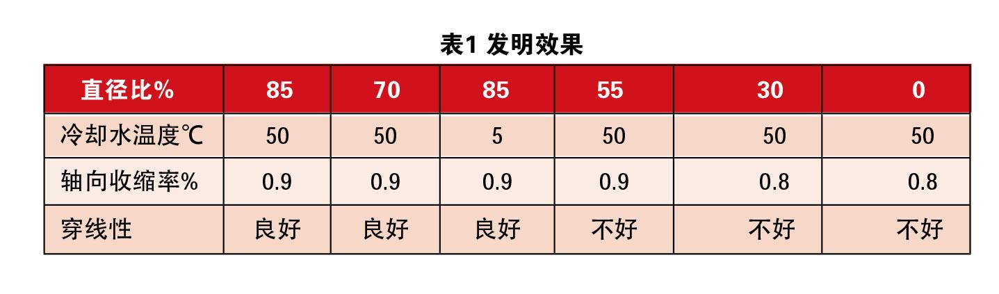 热缩管扩张技术综述 表1