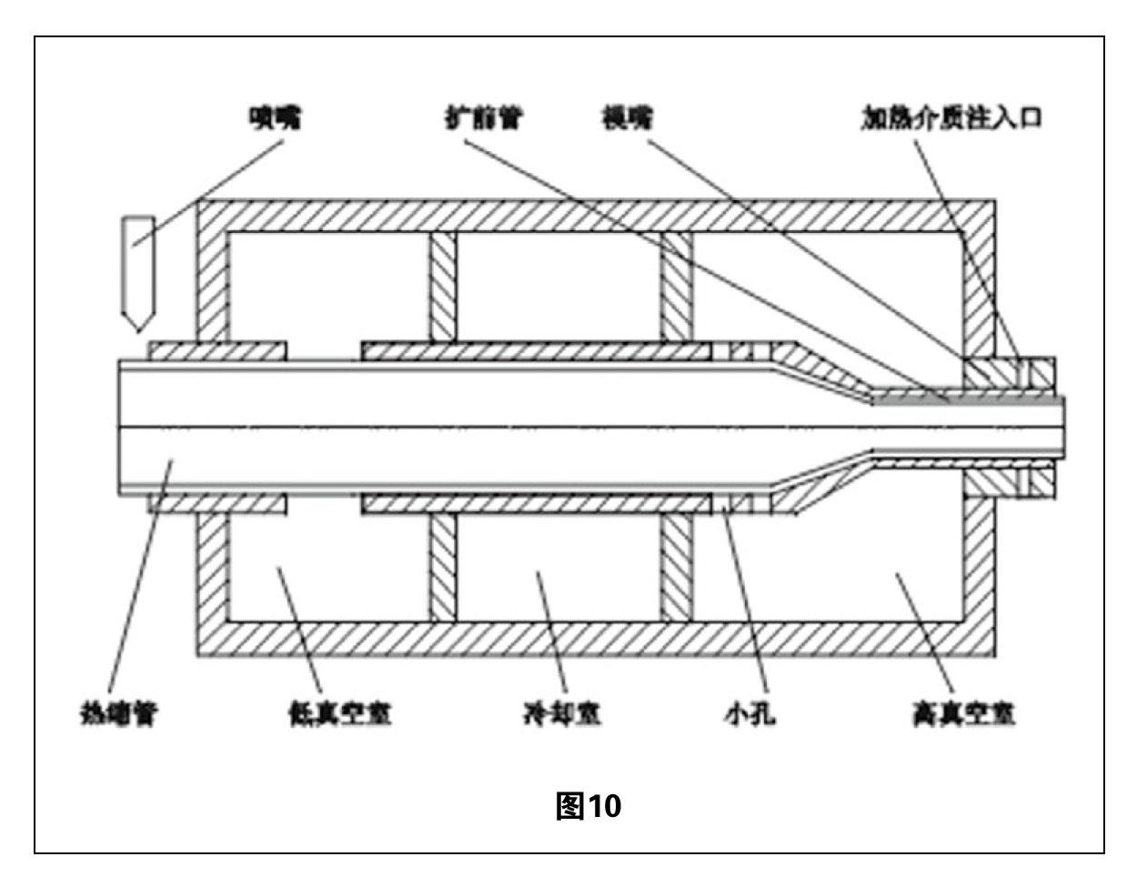 热缩管扩张技术综述 图10