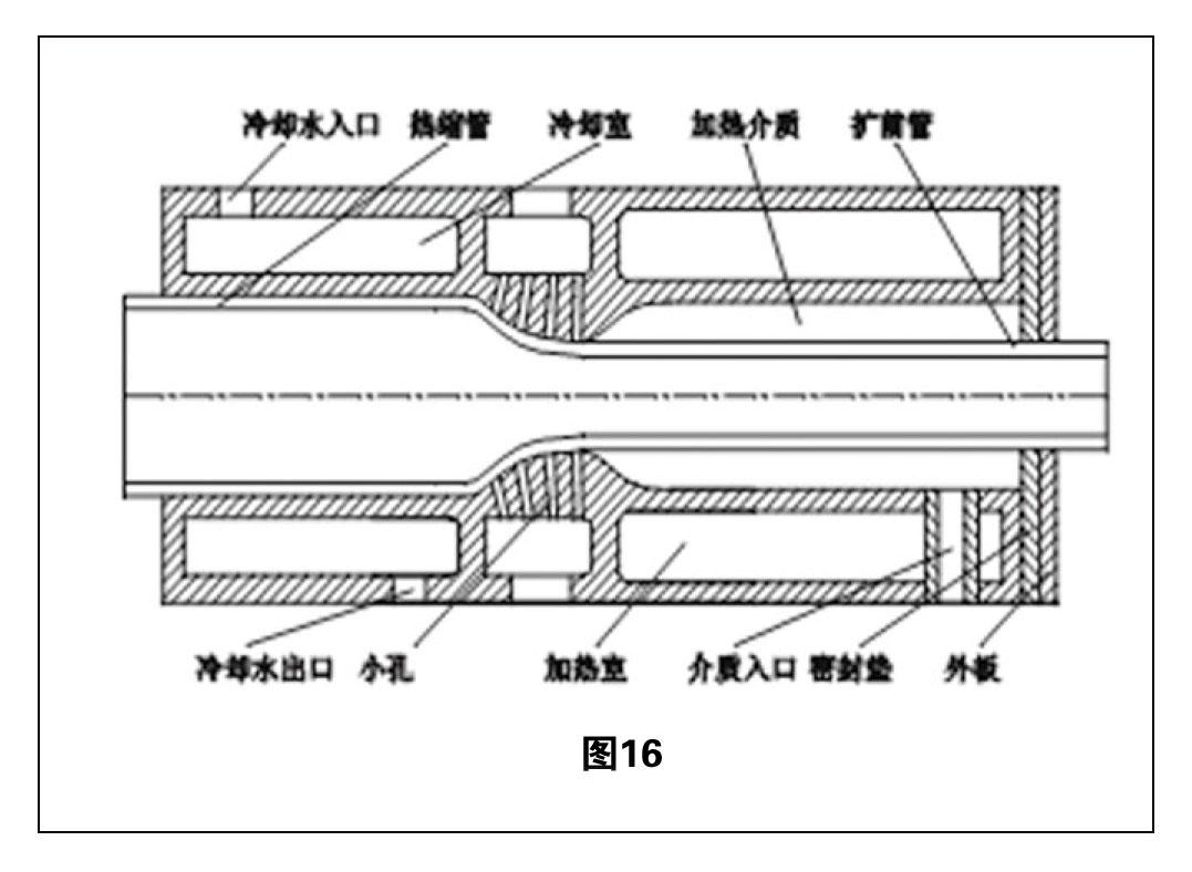 热缩管扩张技术综述 图16