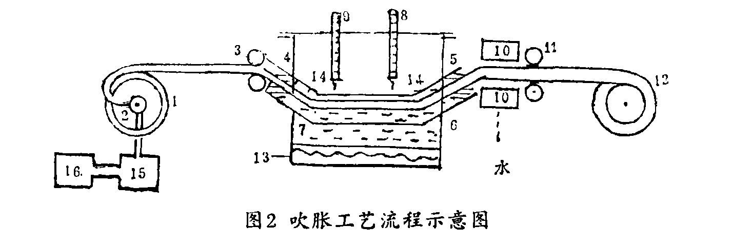 辐射交联热缩管的制造工艺-2