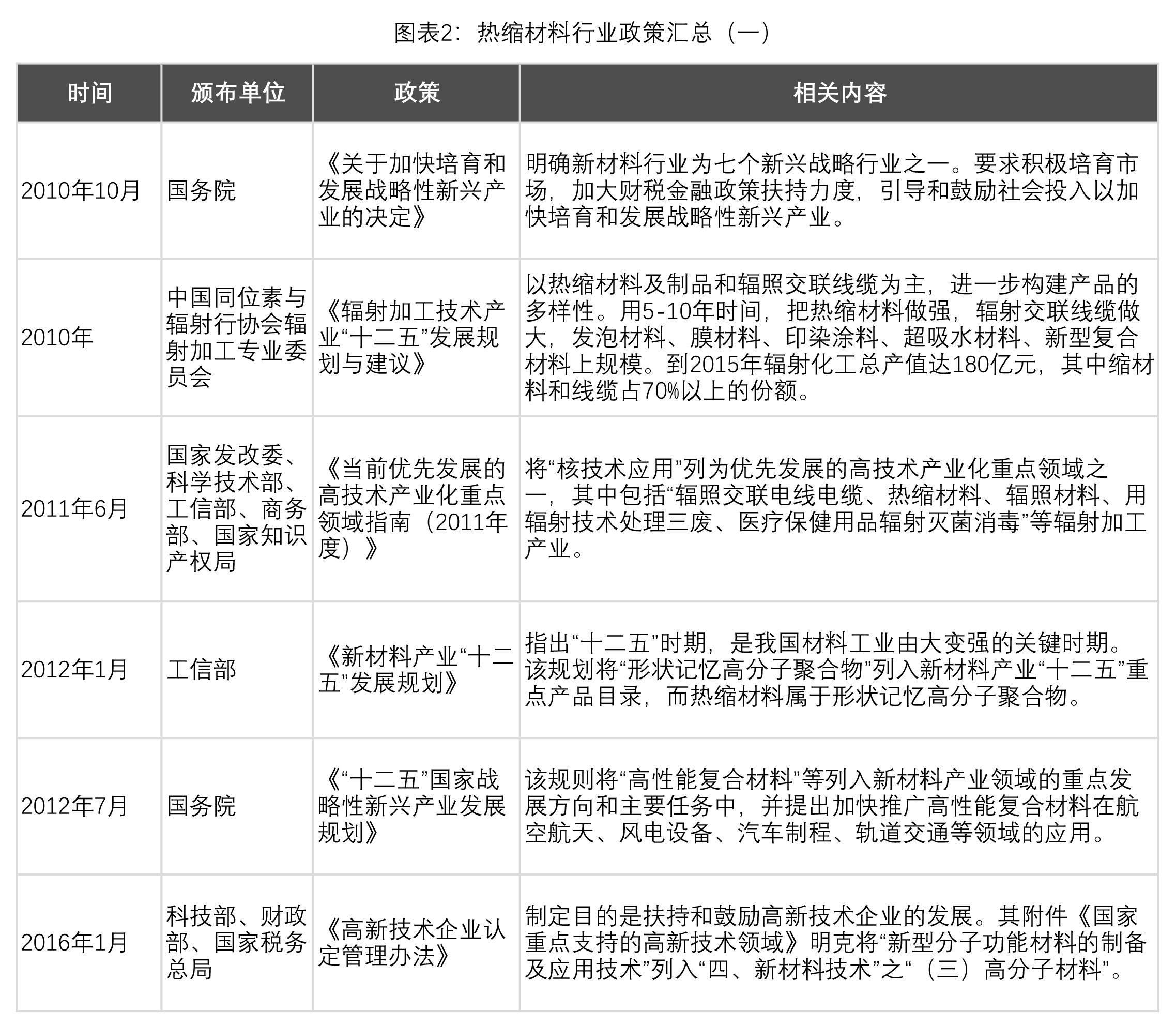 表2:热缩产业行业政策汇总