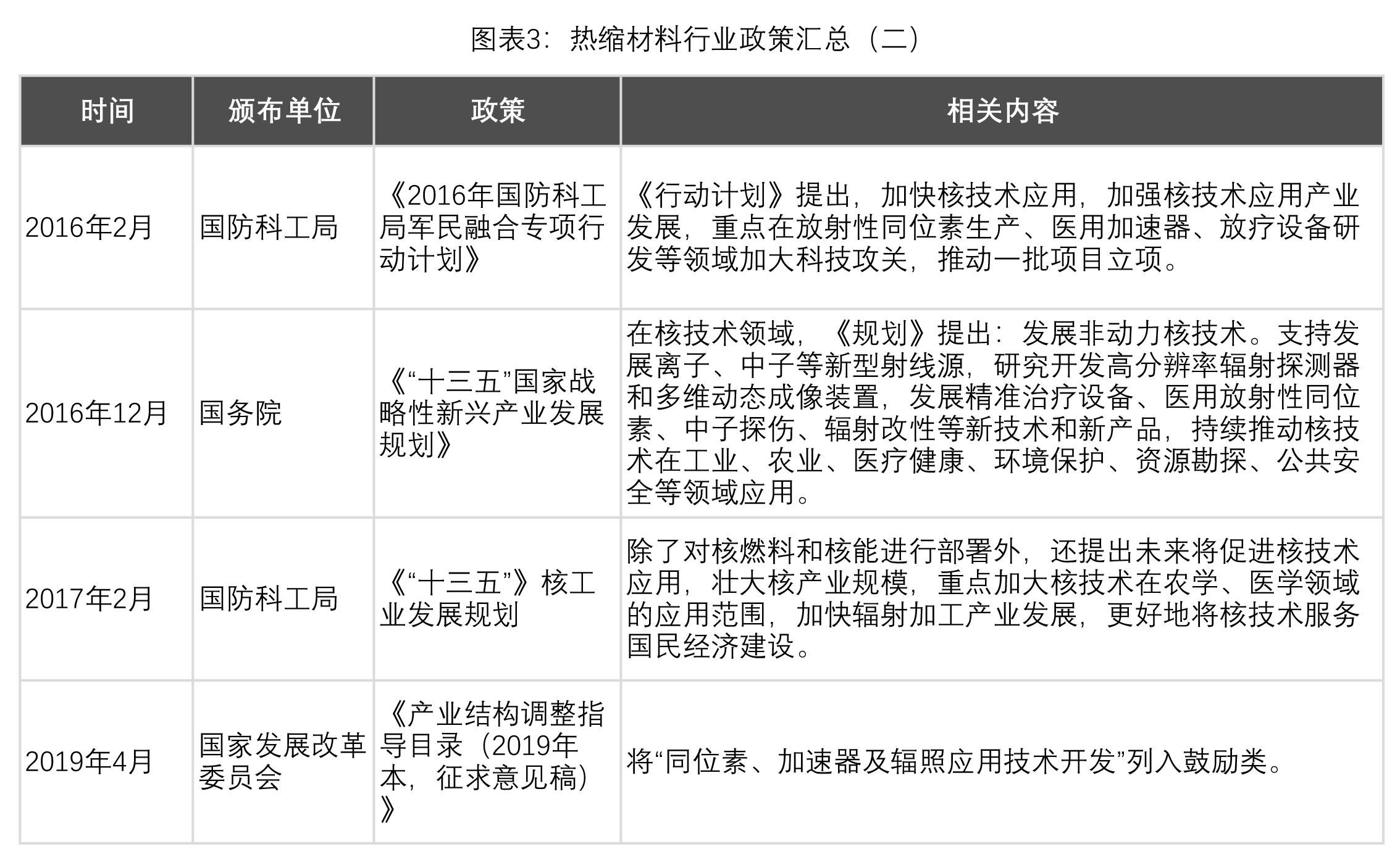 图表2:热缩产业行业政策汇总