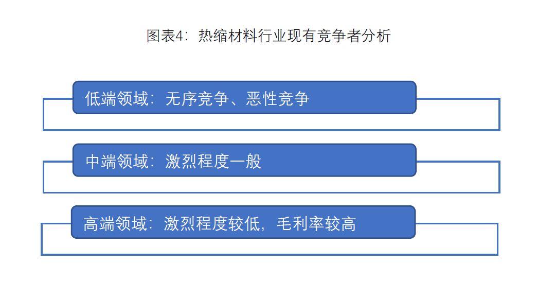 图表4:热缩材料行业现有竞争分析