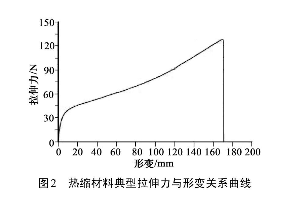 图2 热缩材料典型拉伸力与形变关系曲线