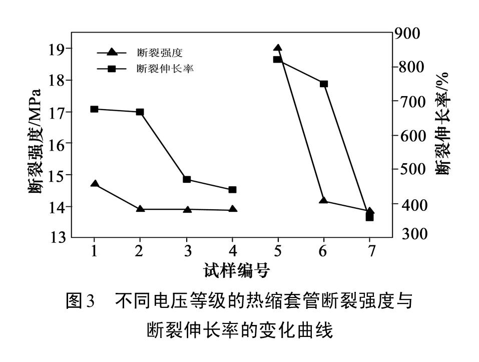 图3-不同电压等级的热缩套管断裂强度与断裂伸长率的变化曲线