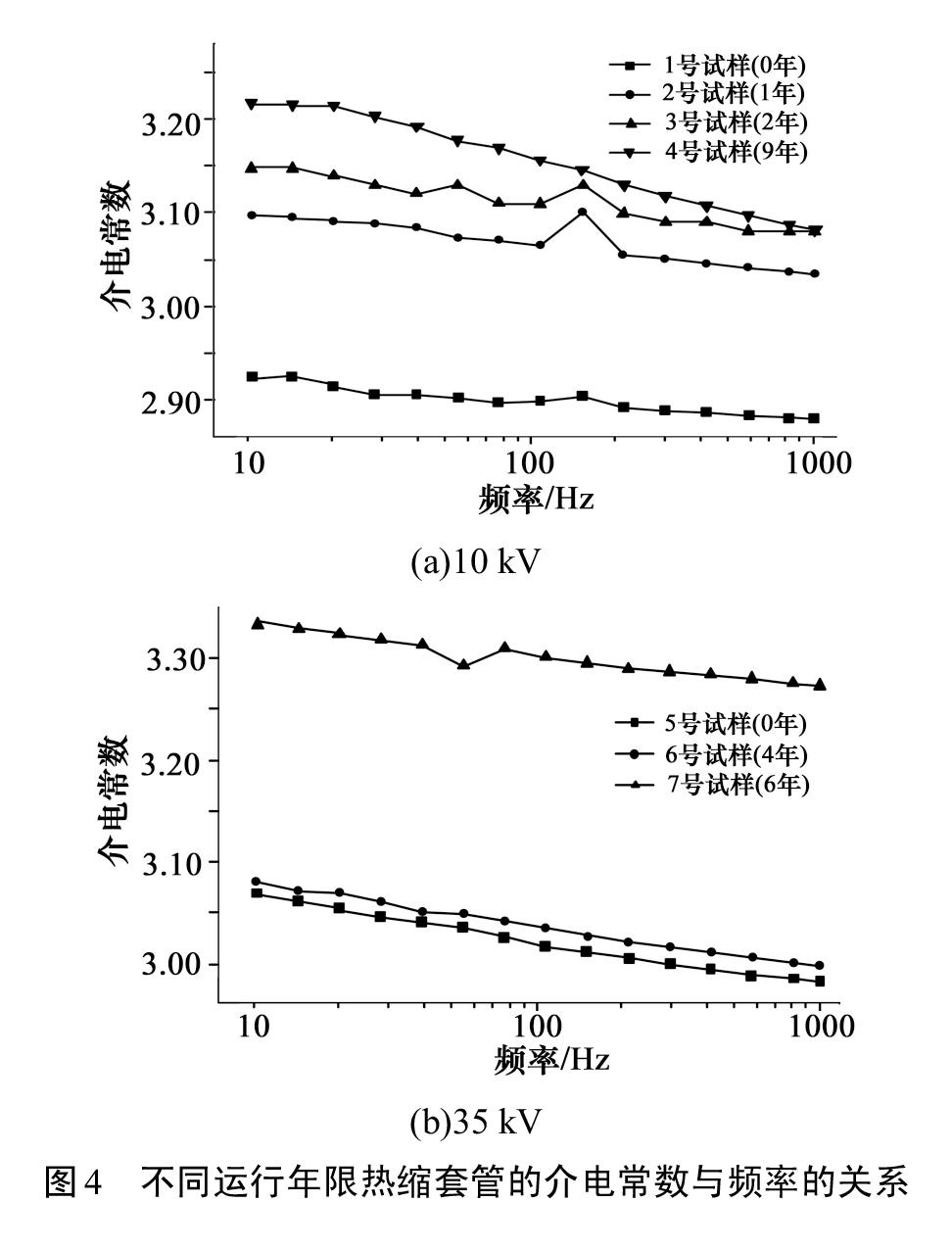 图4-不同运行年限热缩套管的介电常数与频率的关系