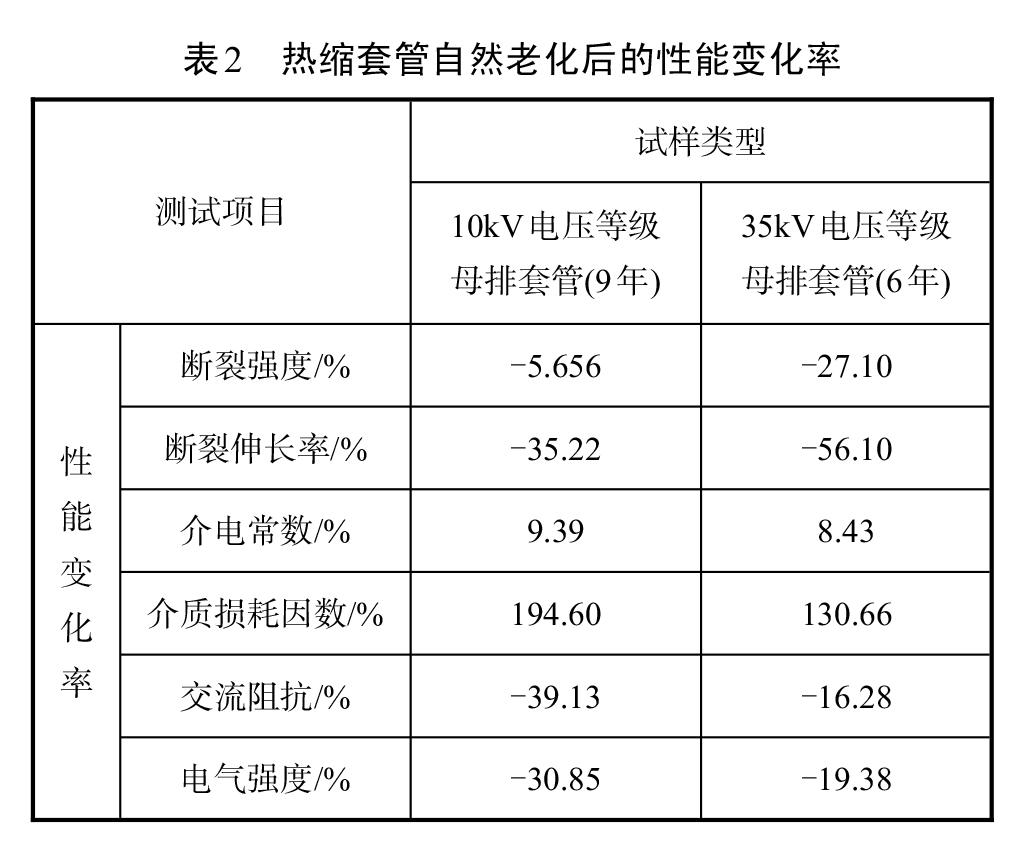 表2-热缩套管自然老化后的性能变化率